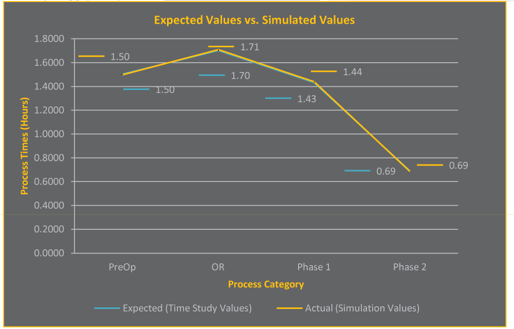 Expected vs. Simulated Values graph
