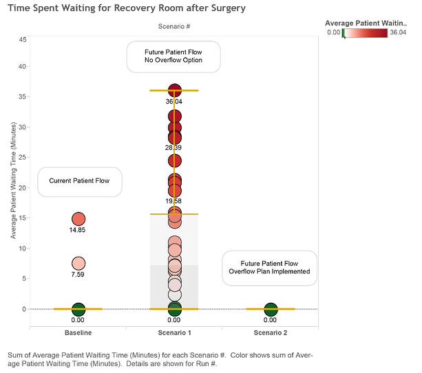 Time Spent Waiting for Recovery Room After Surgery graph