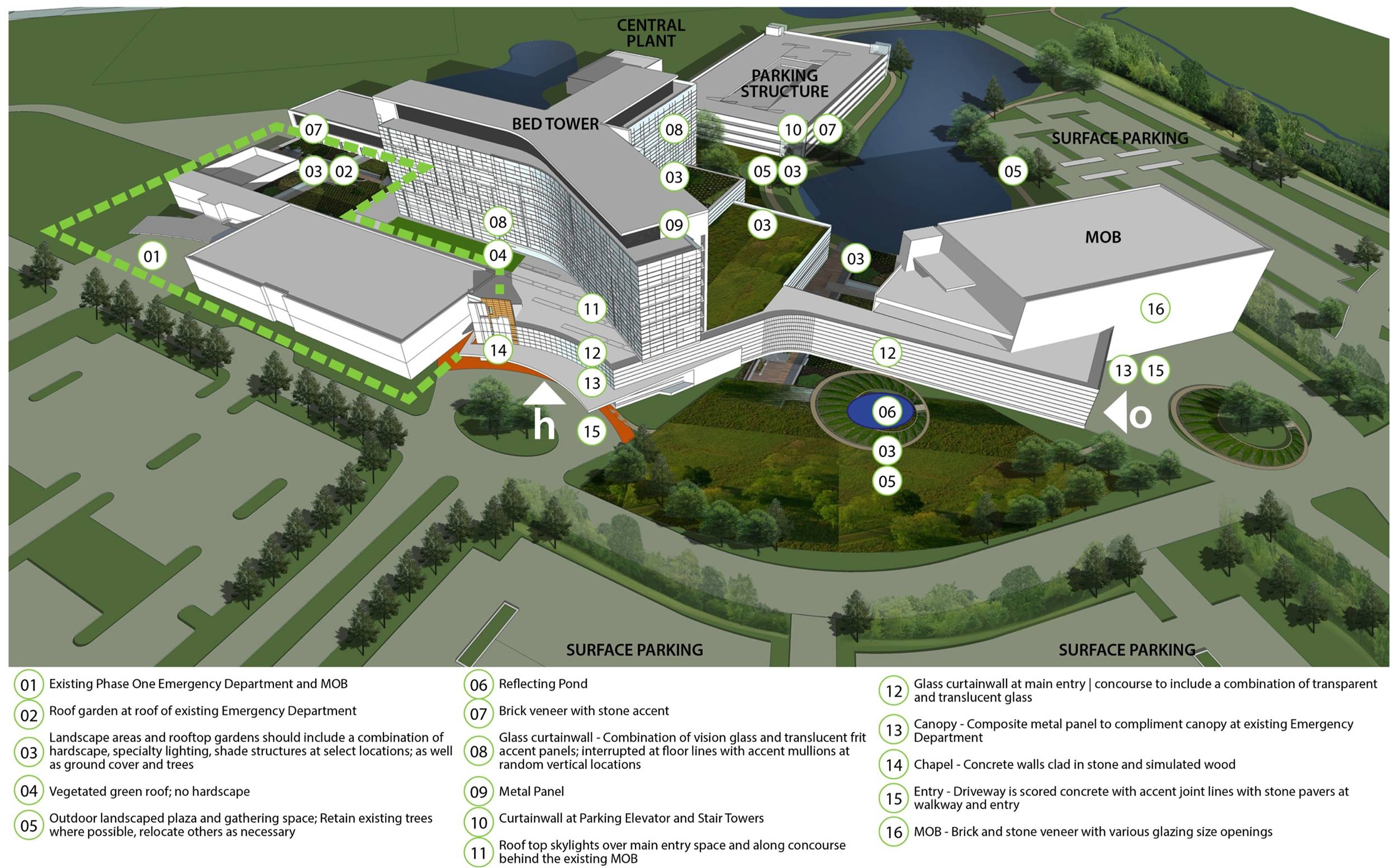 Hospital Site Plan Identifying Solutions to Problems