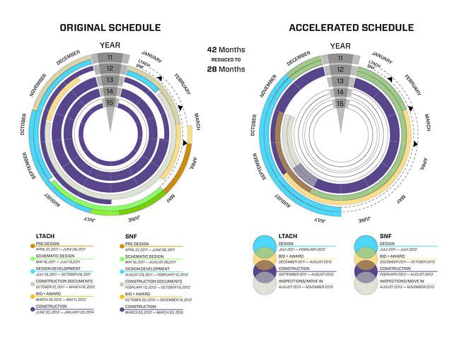 Henry J. Carter Accelerated Schedule Infographic