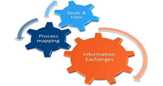 Building Information Modeling Flowchart