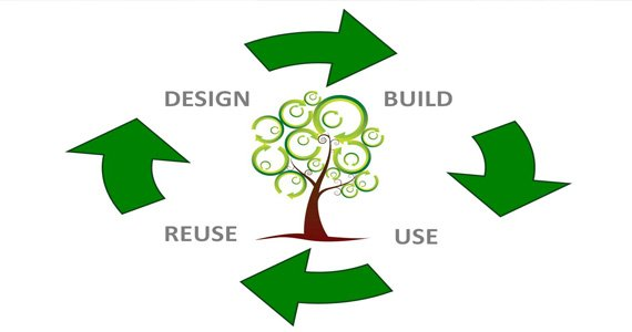 Upcycling and Recycling Flow Chart