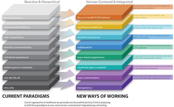 Healthcare Paradigms - Reactive vs. human centered