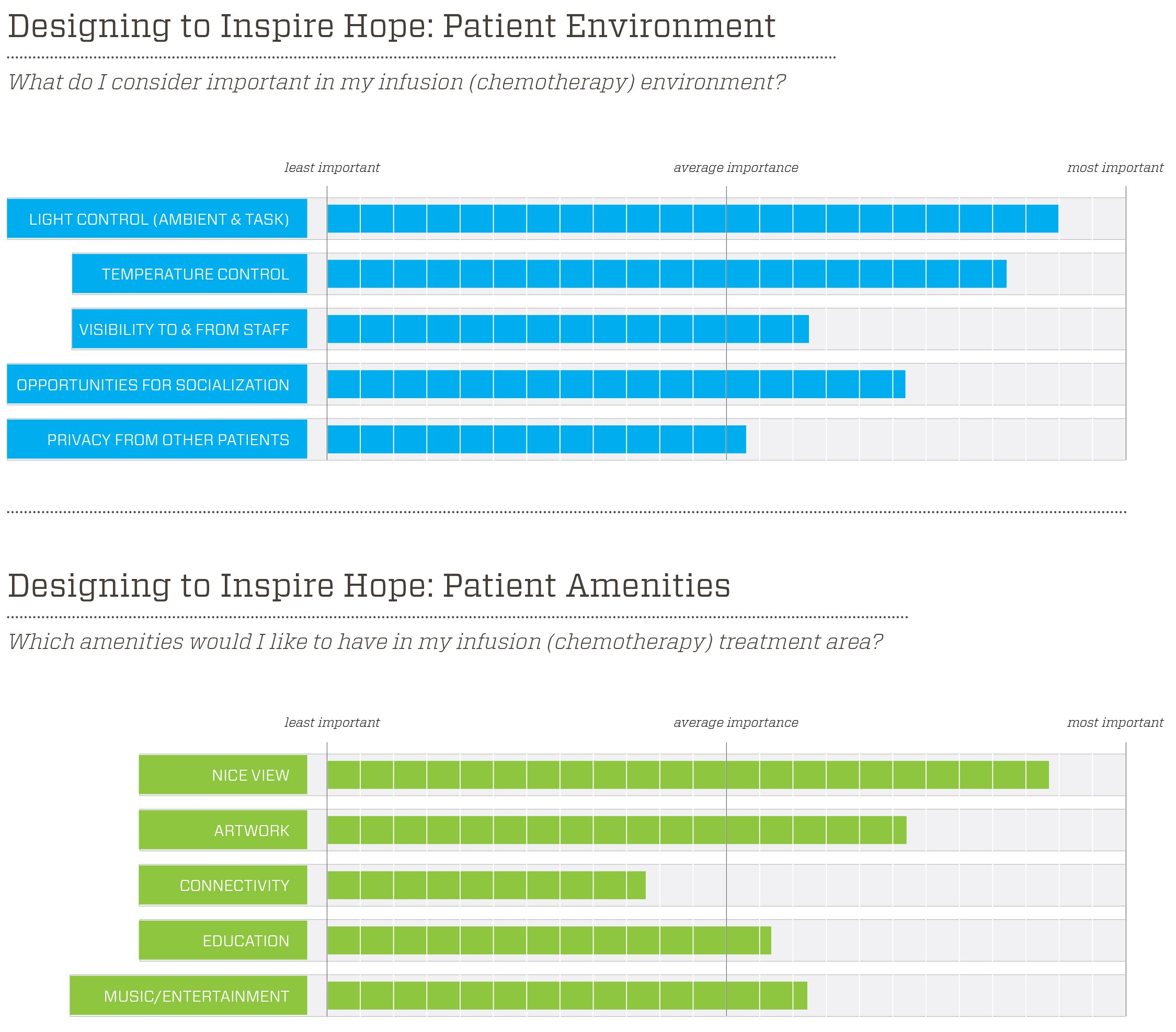 infographic designing patient environment to inspire hope