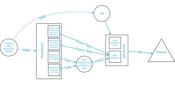 Operations Plan Diagram Healthcare