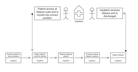 Value Stream Map diagram of inpatient dialysis center