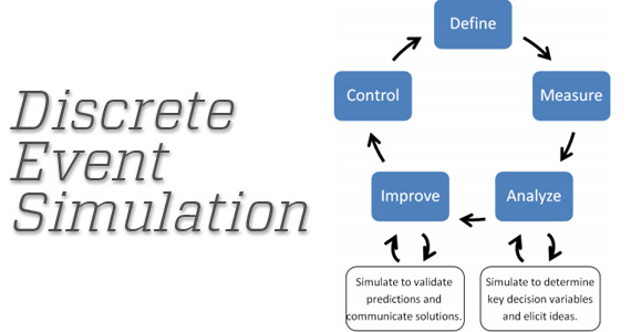 Discrete Event Simulation Flowchart
