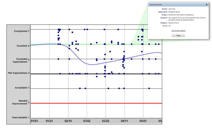 Line Graph Employee Survey