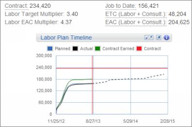 Labor Plan Timeline graph