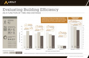Building Efficiency Chart
