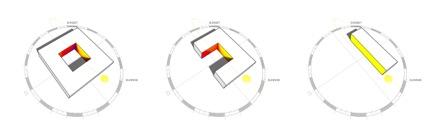 Atrium Design Sunlight Diagram