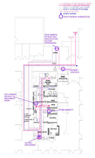 Mammography Suite Layout - Flow