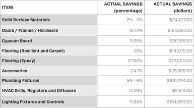 Itemized Savings Chart Health Facility