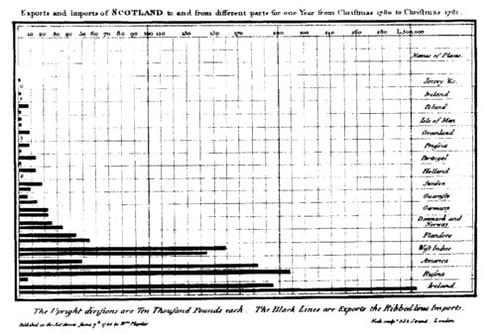 Playfair's Bar Chart