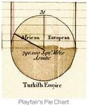 Playfair's Pie Chart