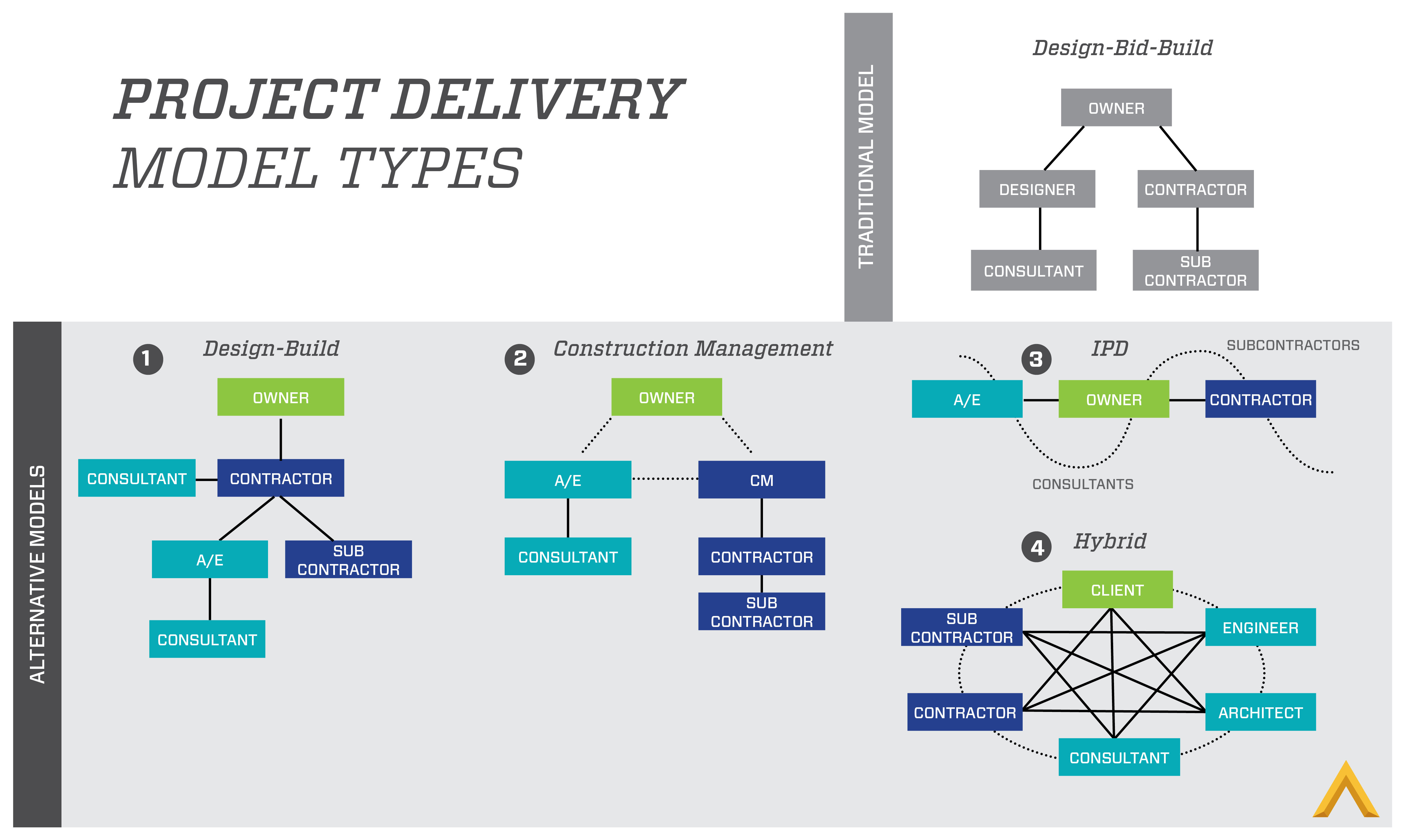 Project Delivery Model Types