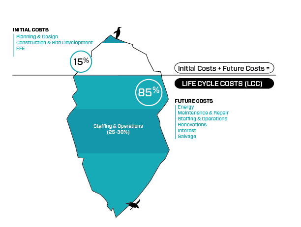 Array Architects Life Cycle Costs Iceberg