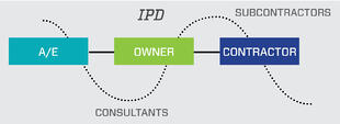 IPD Model Infographic