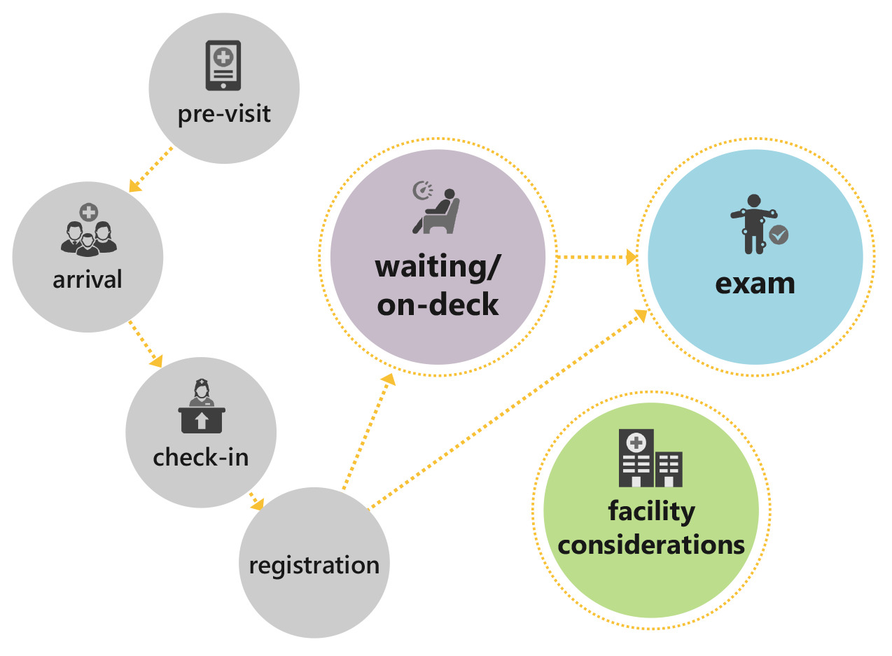 COVID-19-Outpatient-Toolkit-Patient-Journey-Graphic_medium