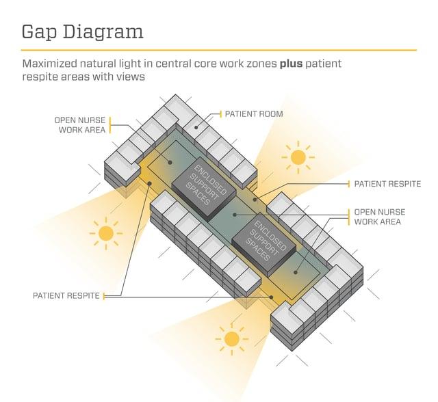 Gap Diagram - Array Architects
