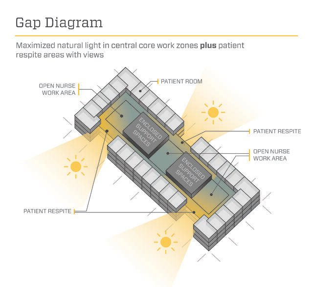 Gap Diagram - Array Architects