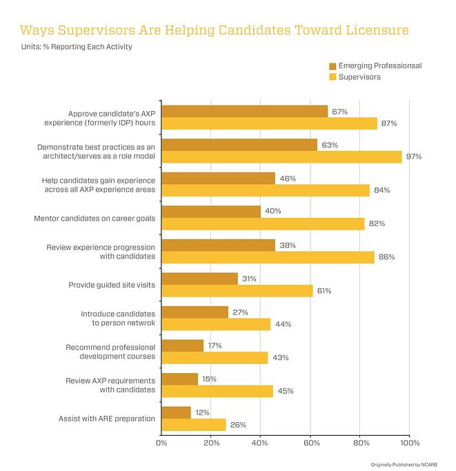 Ways Supervisors Help Candidate Earn Architectural License graph