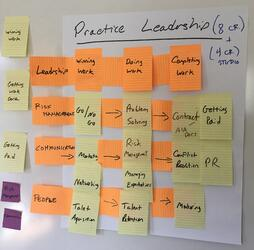 Value Mapping Post Its