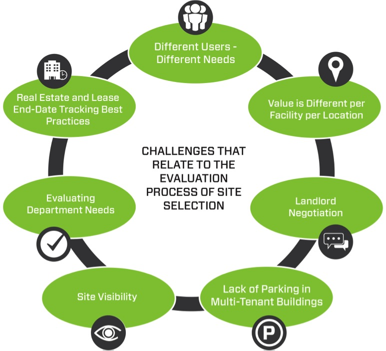 Challenges Related to the Evaluation Process of Site Selection